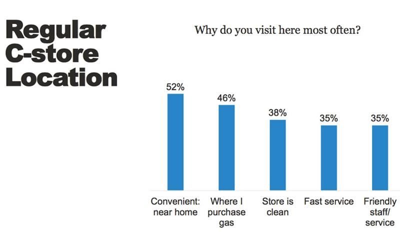 what drives visits
