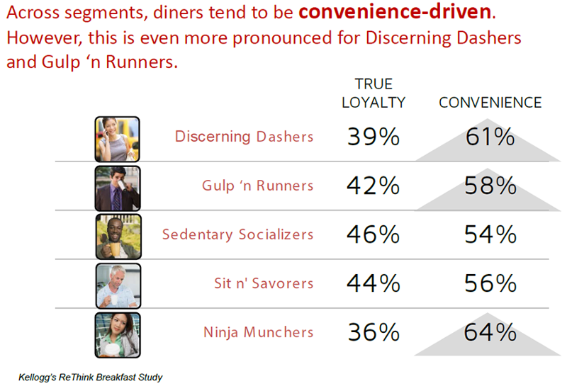 convenience and dining