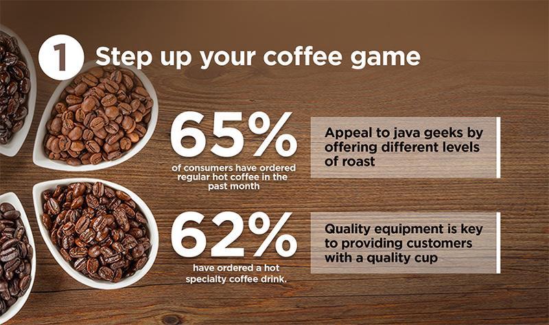 coffee bean variety