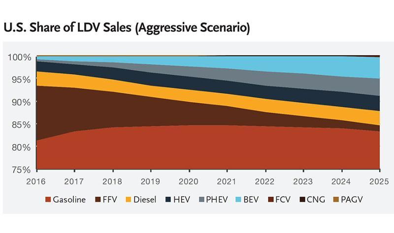 U.S. LDV sales chart