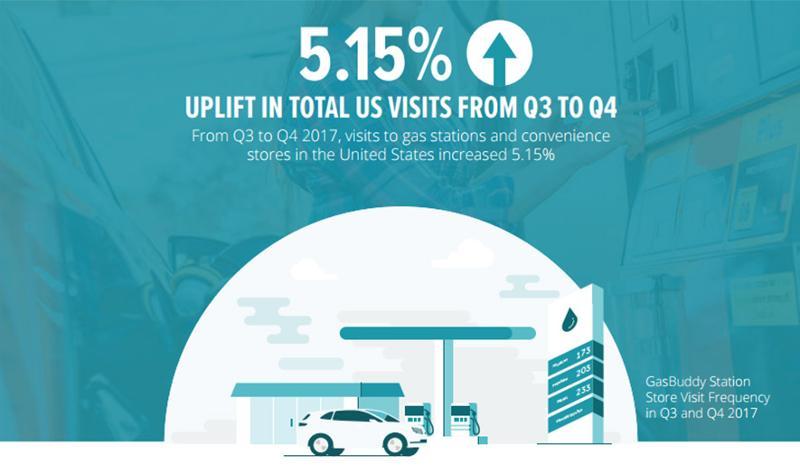 q4 visits