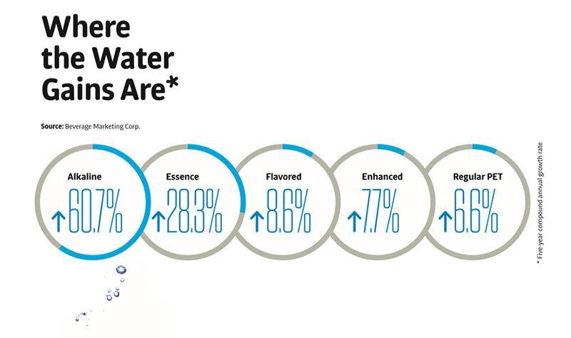 bottled water sales data