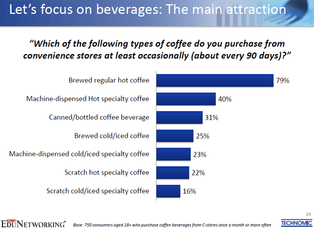coffee drinkers spend more on foodservice