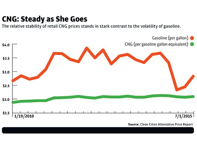 OnCue c-store fuel-price sign