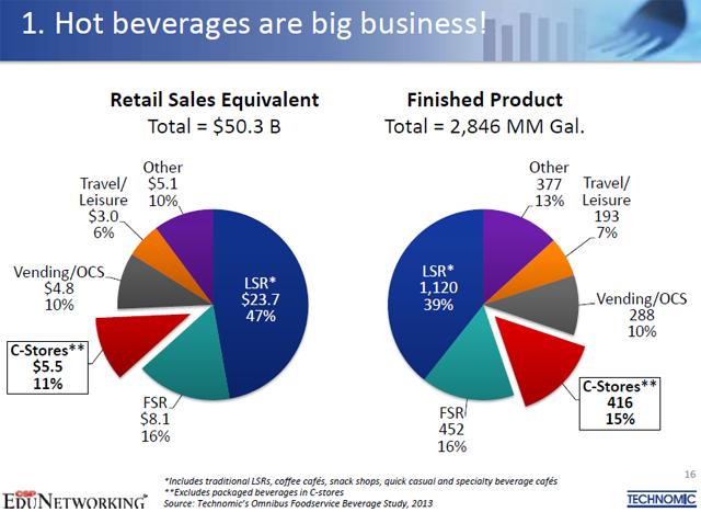 dispensed beverage gross margin