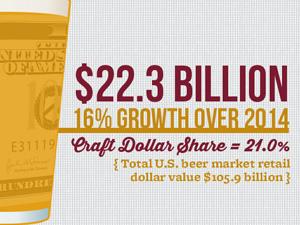 brewers association statistics