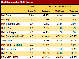 Carbonated Soft Drink sales 4-22-14