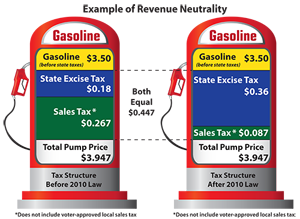 Indiana Gas Tax >> California Indiana Gas Tax Changes Kick In Tuesday