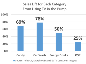 Sales lift with TV at the pump