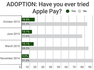 consumer adoption of Apple Pay