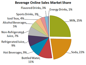 beverage market online shopping share