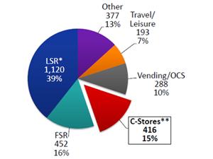 c-store coffee sales
