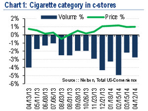 Cigarette sales trends in convenience stores
