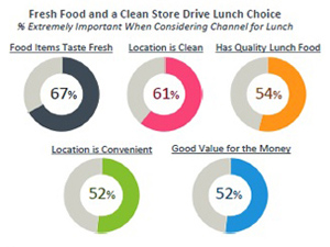 General Mills Convenience & Foodservice (CSP Daily News / Convenience Stores)