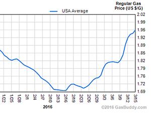 U.S gasoline price trend