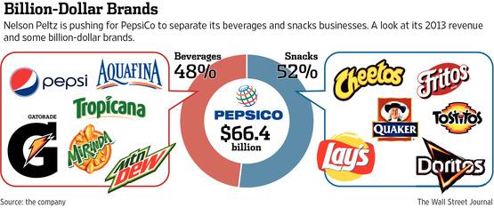 Trian Tries Again to Split Up PepsiCo