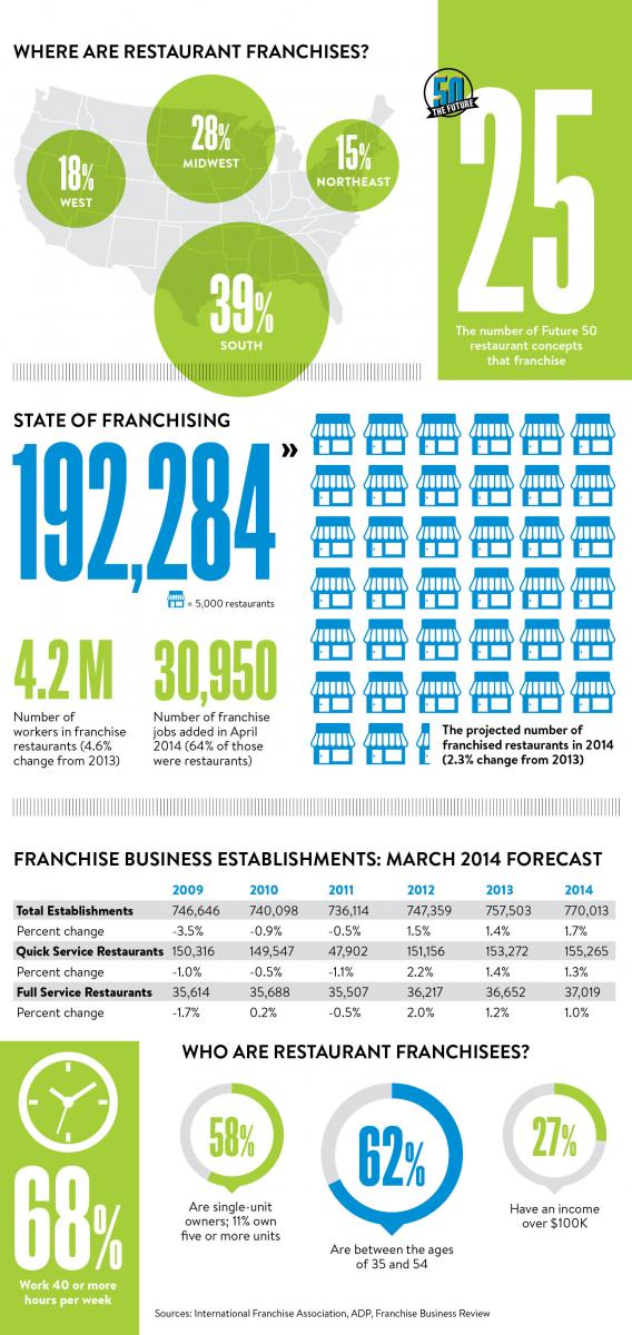 Franchise trends you can't afford to ignore | Restaurant Business