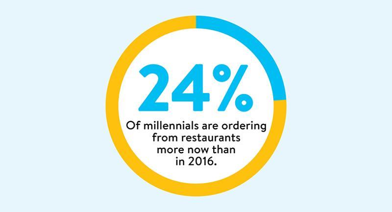 millennials order
