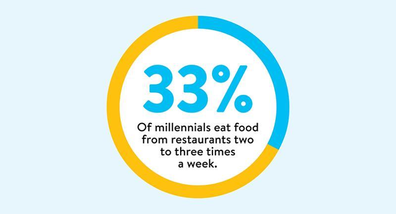 millennials restaurants