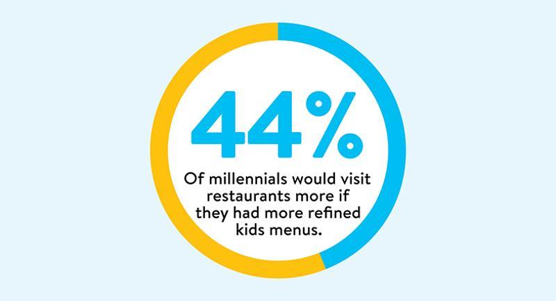 millennials kids menus