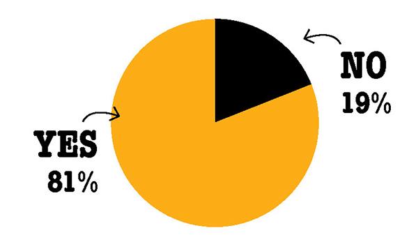 amount fruit breakfast waste chart