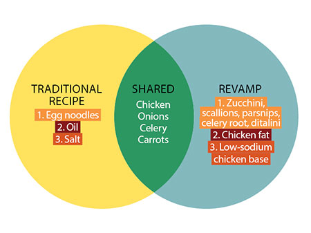 chicken soup diagram