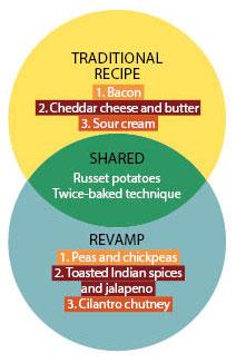 circle recipe chart