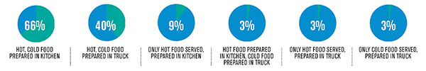 food truck food prep