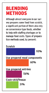 2010 Menu Develpment Survey Chart cooking methods