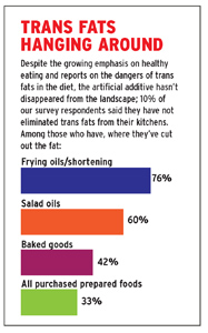 2010 Menu Development Survey chart trans fats