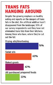 2010 Menu Development Survey chart trans fats
