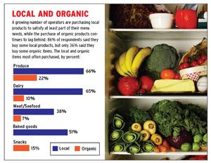 2010 Menu Develpment Survey chart local and organic