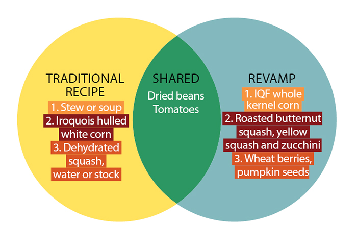 recipe revamp circle chart