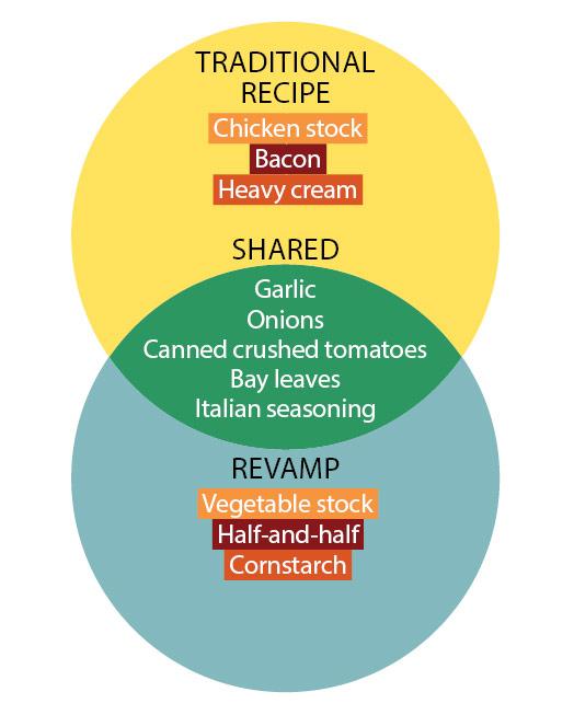 recipe revamp graphic