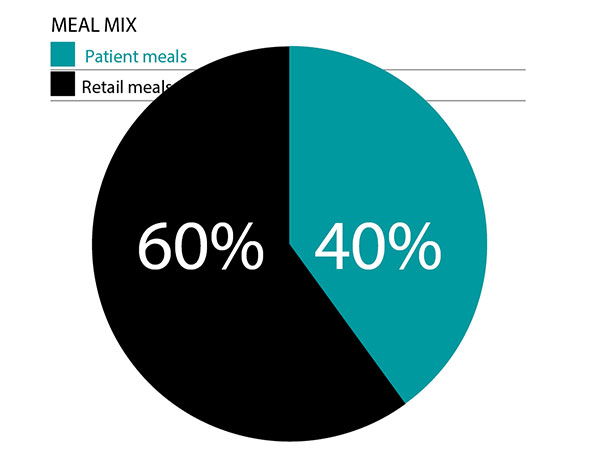 retail pie chart