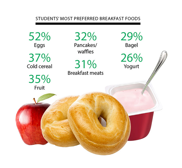 students' preferred breakfast foods