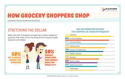 Report: How Buying Trends are Impacting the Grocery Segment