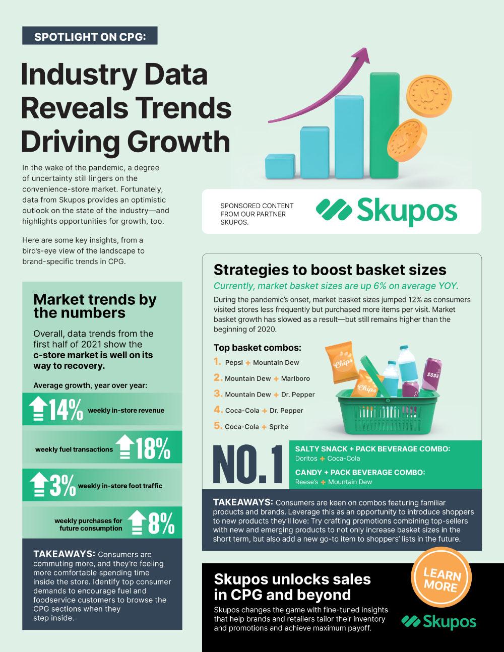 skupos infographic