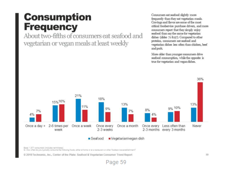 Consumption Frequency