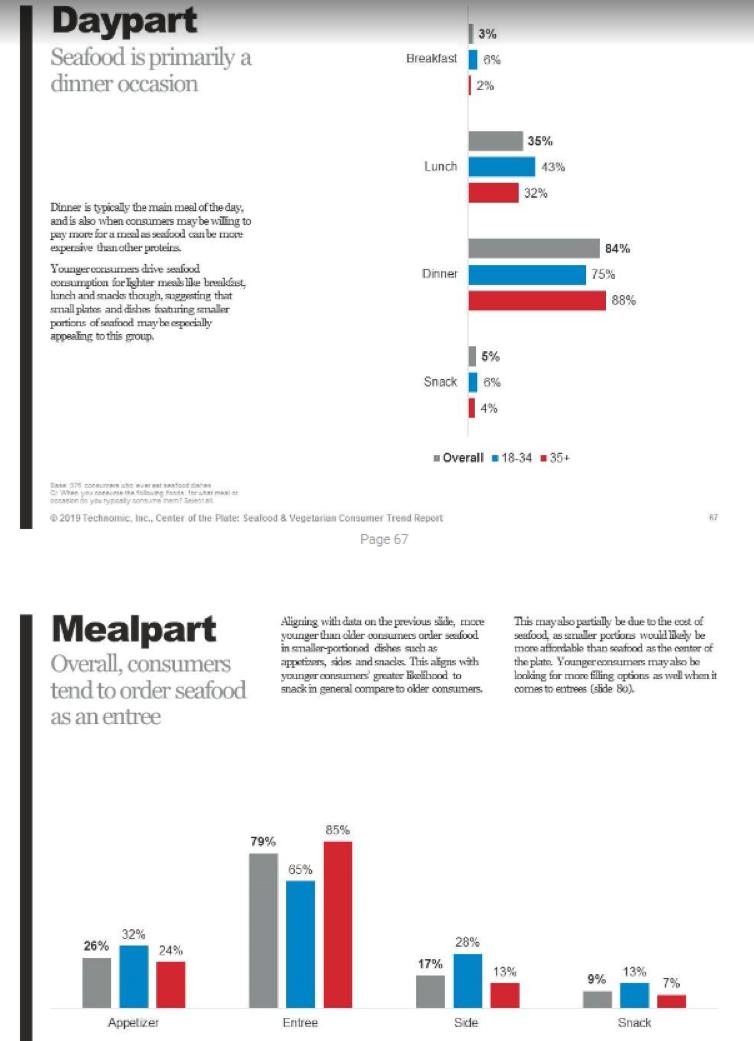 Daypart/Mealpart