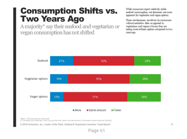 Consumption shifts