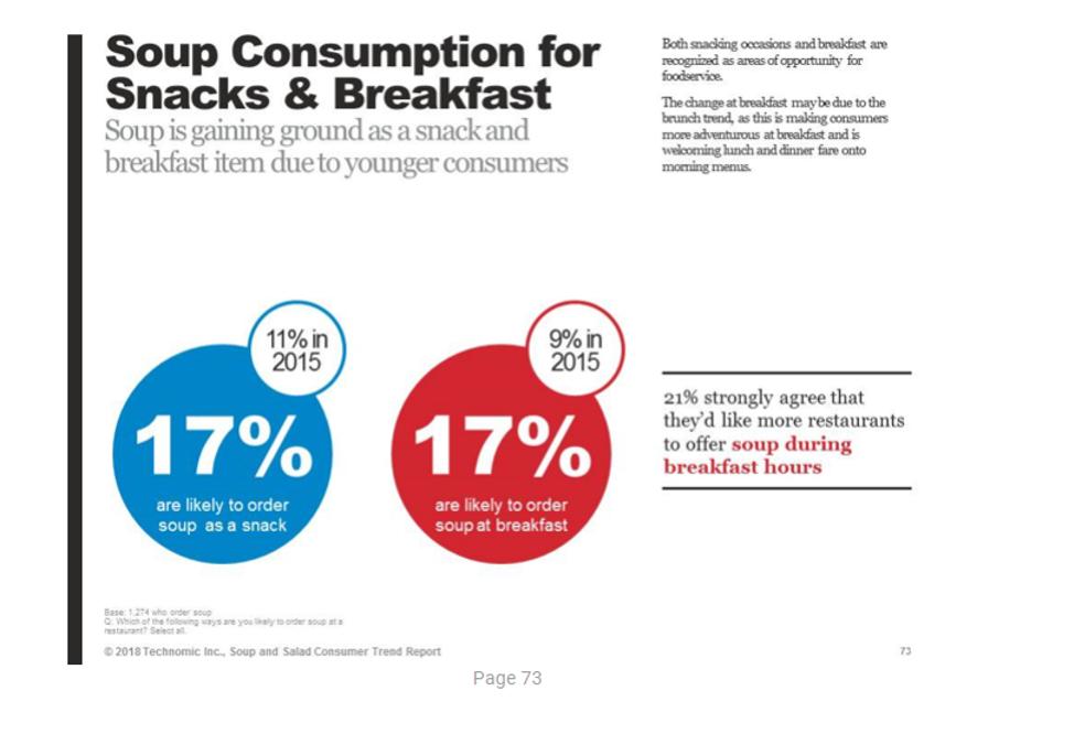 Soup consumption