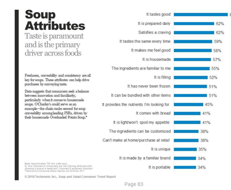 Soup attributes