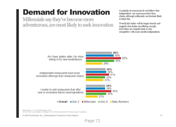 Demand for Innovation