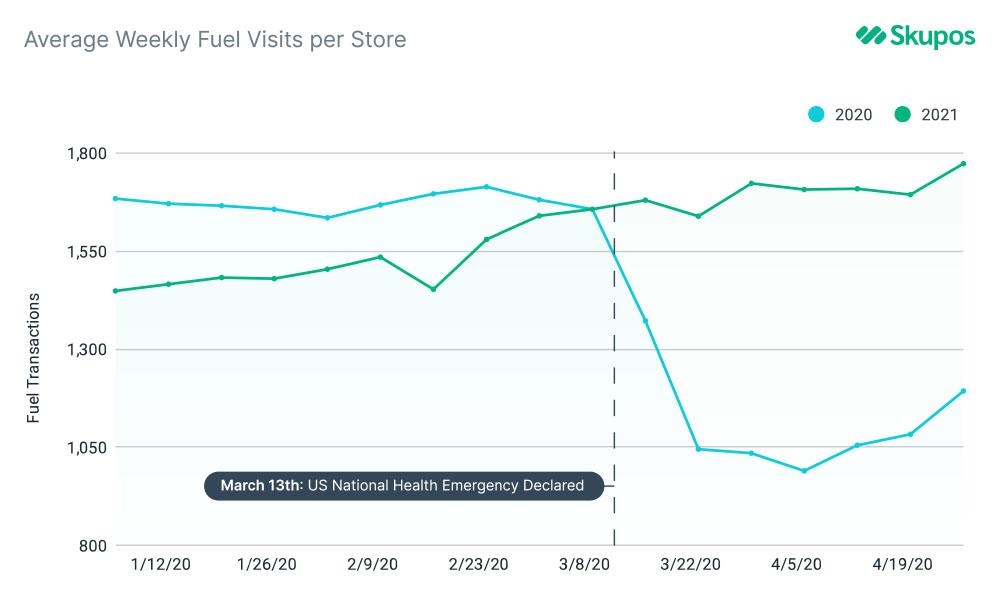 weekly fuel visits