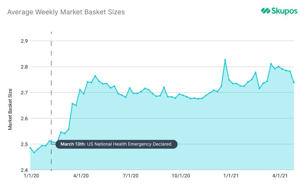 weekly market basket sizes