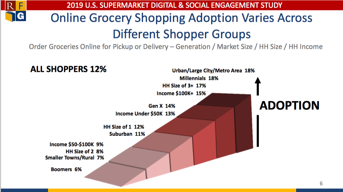 online adoption graphic