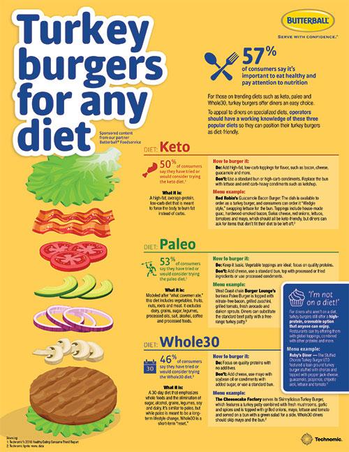butterball turkey burgers diet