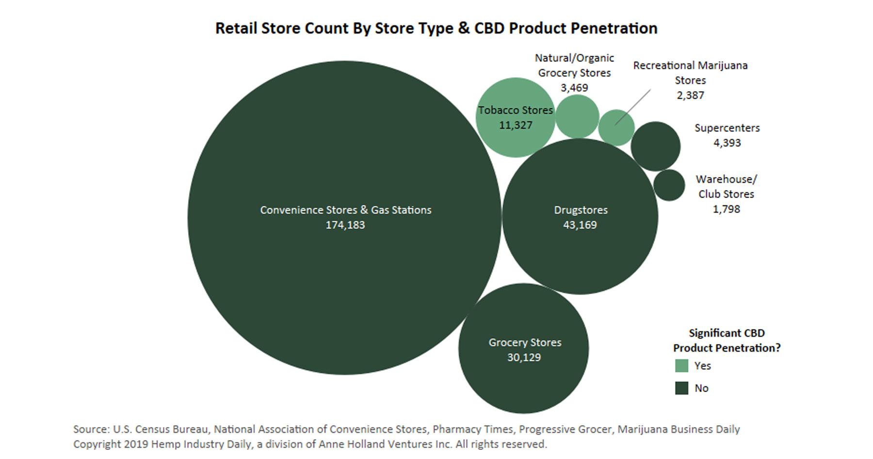 CBD Retail Landscape