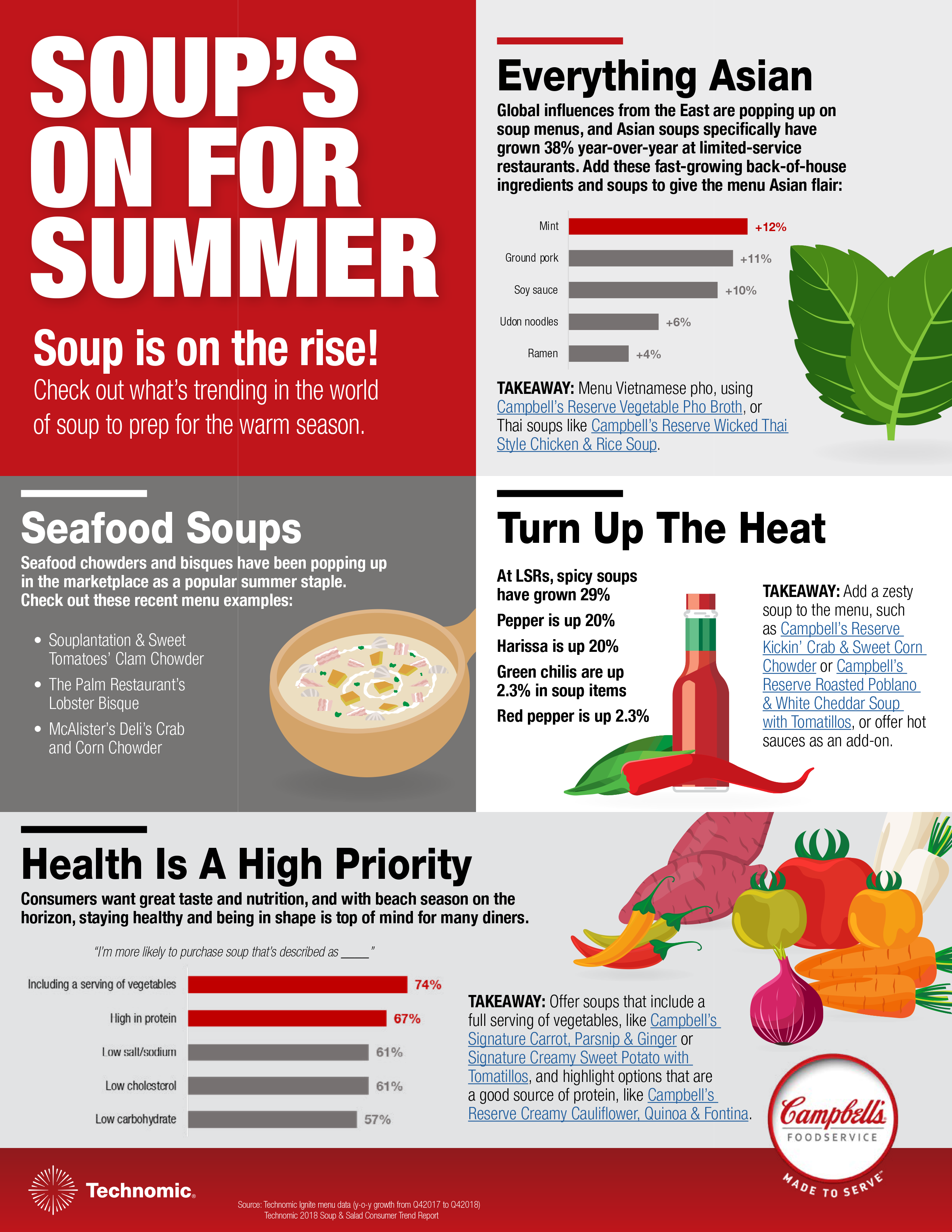soup infographic